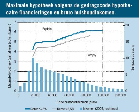 Maximale Hypotheek - Bereken hier direct online uw maximale hypotheek ...: descriptionebooks.com/description/maximale-hypotheek-berekenen...